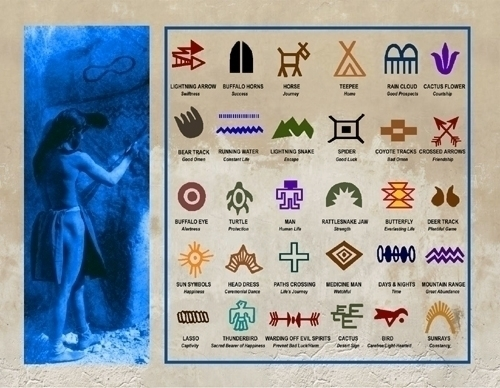 Native American Symbols Postcard